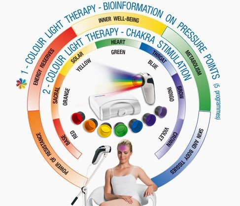 Bioptron Light Therapy